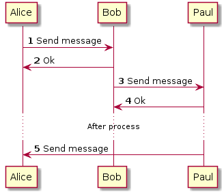 Sequence diagram more complex