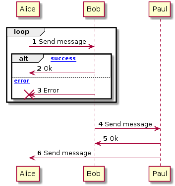 Sequence diagram 4